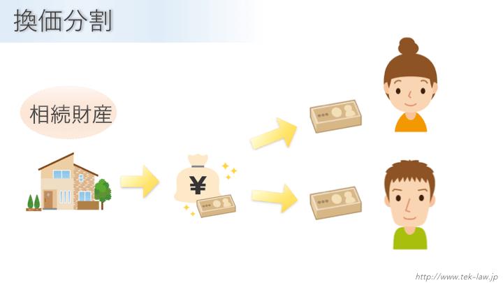 換価分割のイメージ図